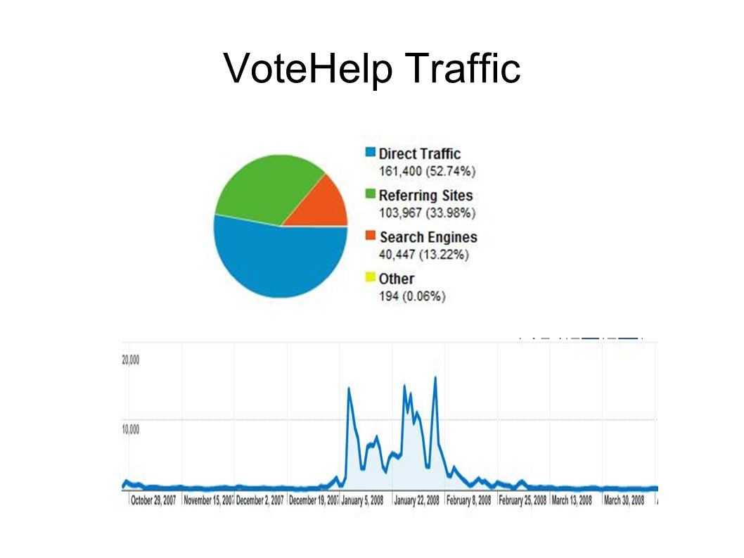 VoteHelp Traffic
