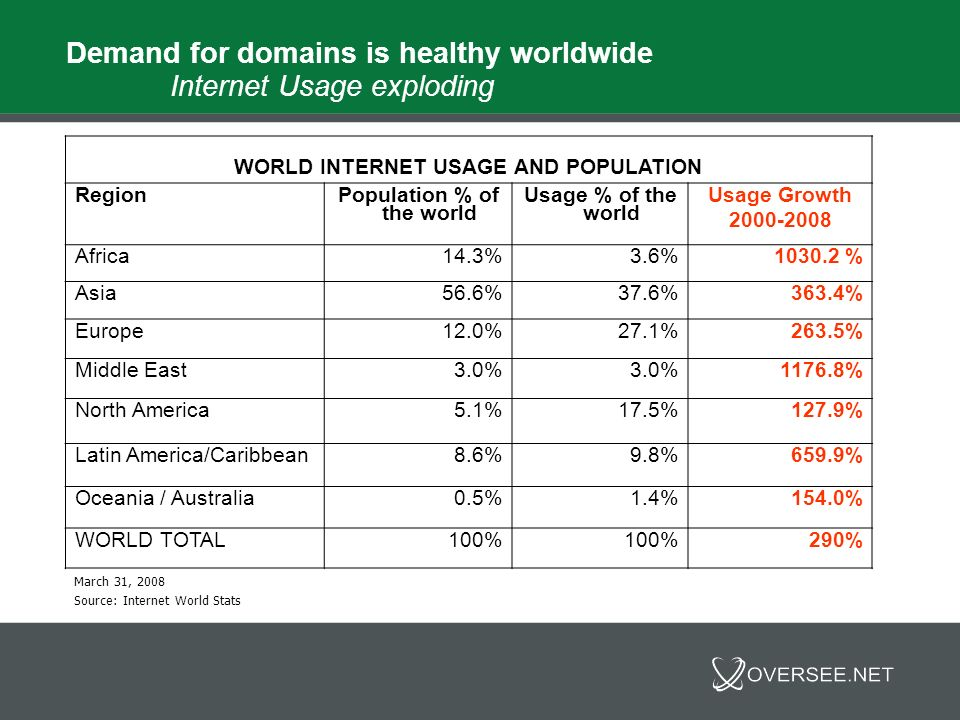 Demand for domains is healthy worldwide Internet Usage exploding WORLD INTERNET USAGE AND POPULATION Region Population % of the world Usage % of the w