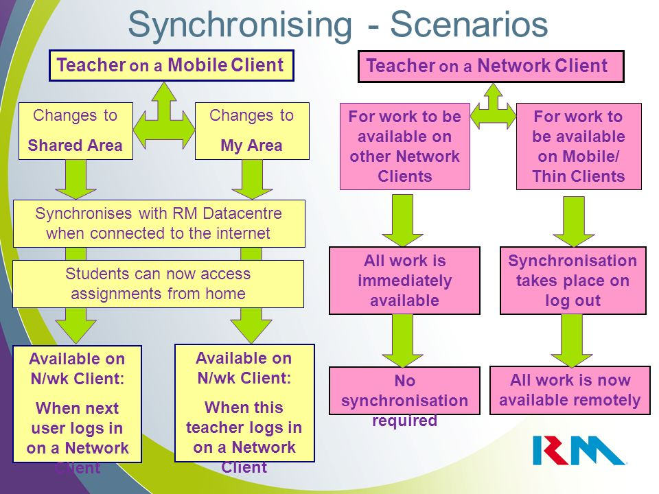 Synchronising - Scenarios Teacher on a Mobile Client Teacher on a Network Client Changes to Shared Area Changes to My Area Students can now access assignments from home Available on N/wk Client: When next user logs in on a Network Client Available on N/wk Client: When this teacher logs in on a Network Client For work to be available on other Network Clients For work to be available on Mobile/ Thin Clients No synchronisation required Synchronisation takes place on log out Synchronises with RM Datacentre when connected to the internet All work is immediately available All work is now available remotely