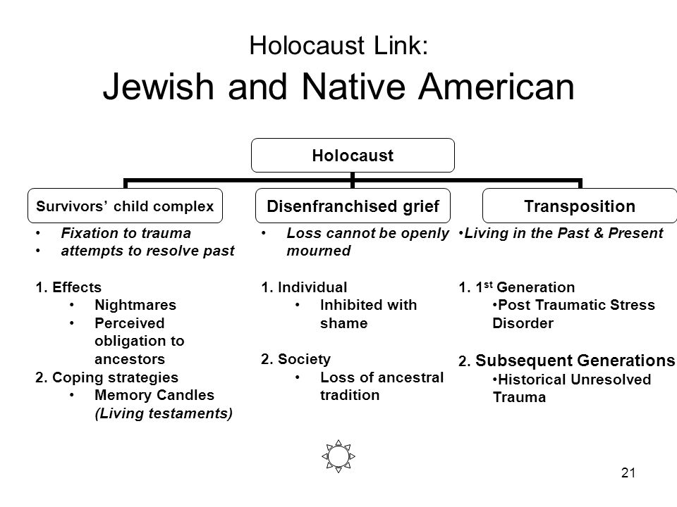 21 Holocaust Link: Jewish and Native American Holocaust Survivors child complex Disenfranchised grief Transposition Fixation to trauma attempts to res
