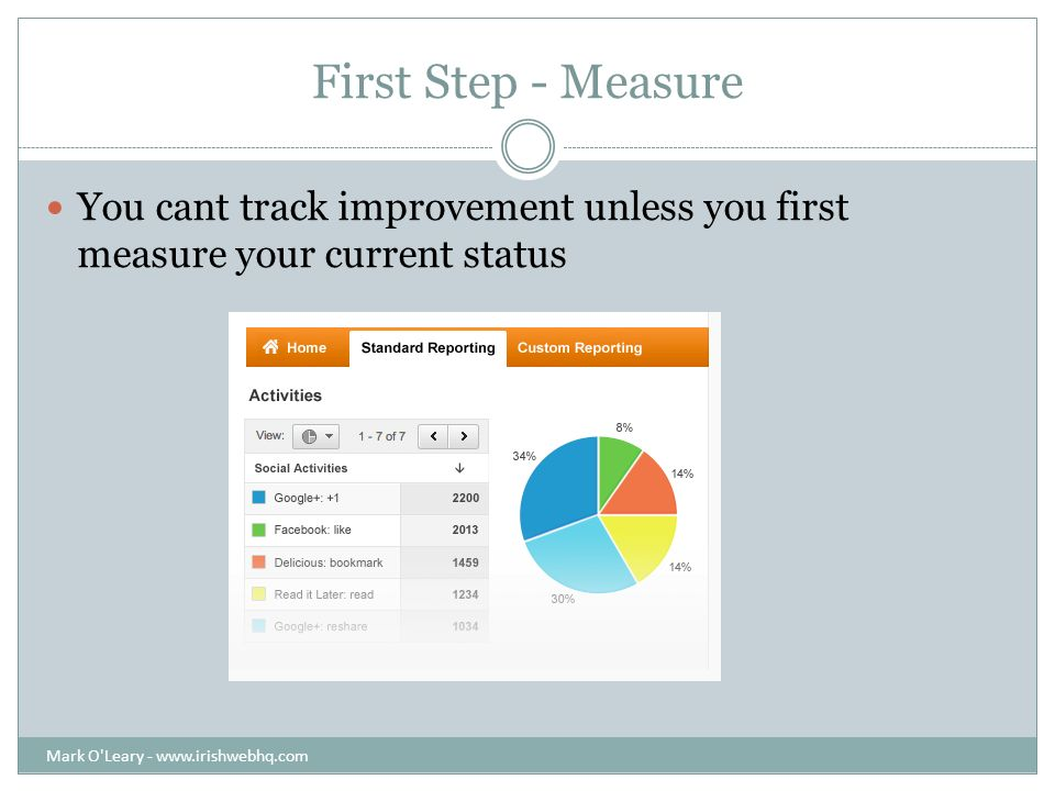 First Step - Measure You cant track improvement unless you first measure your current status Mark O Leary -