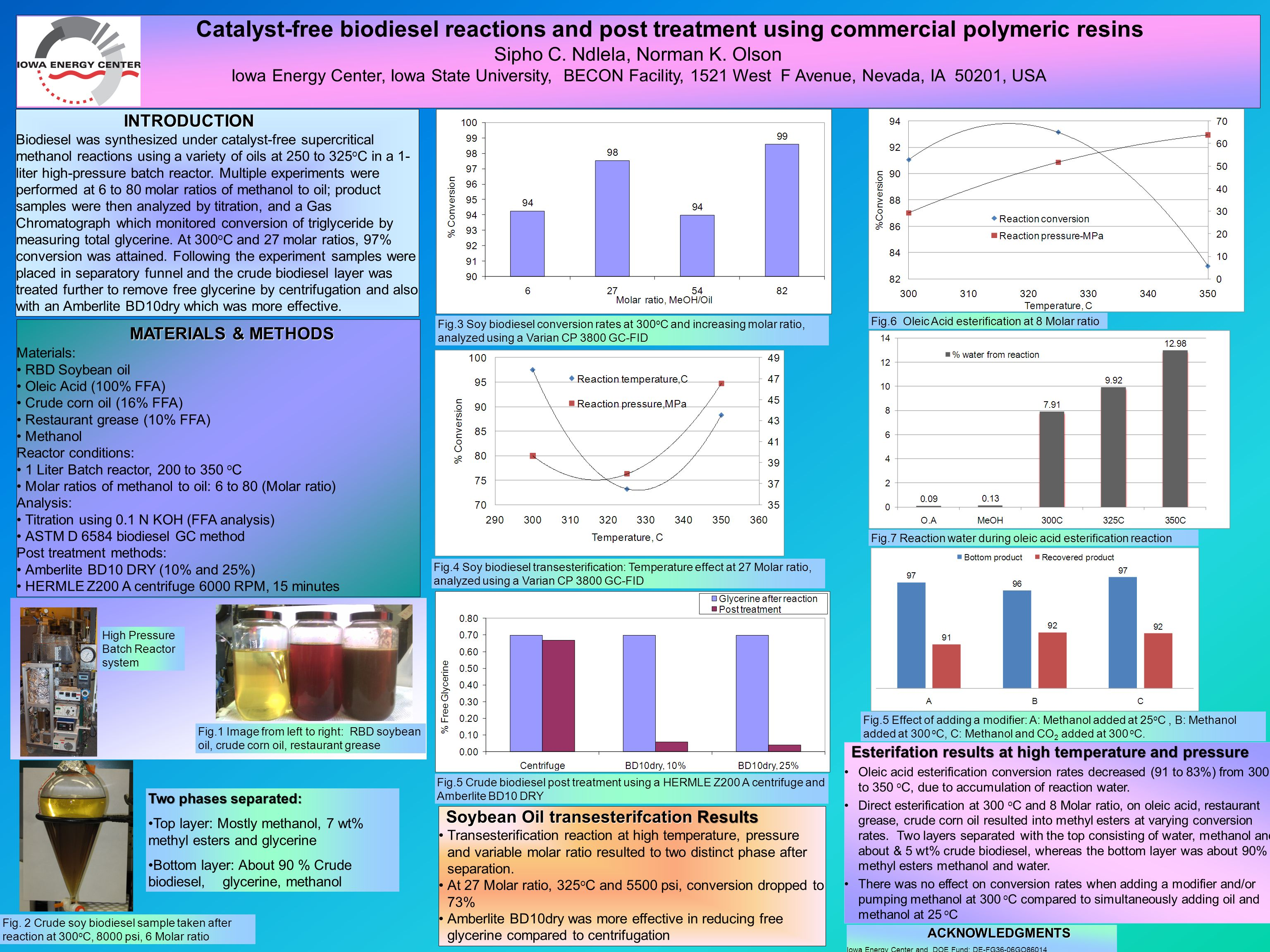 INTRODUCTION INTRODUCTION Biodiesel was synthesized under catalyst-free supercritical methanol reactions using a variety of oils at 250 to 325 o C in a 1- liter high-pressure batch reactor.