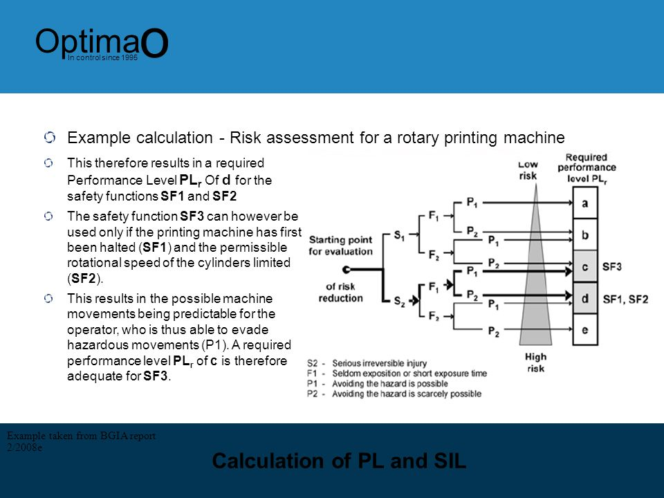 14 Optima o In control since 1995 Calculation of PL and SIL Example calculation - Risk assessment for a rotary printing machine On a web-fed printing