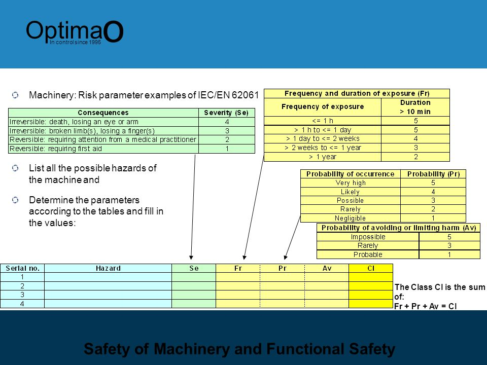 8 Optima o In control since 1995 Safety Categories EN62061 EN/IEC 62061 requires each safety function to be assessed in the following manner The requi