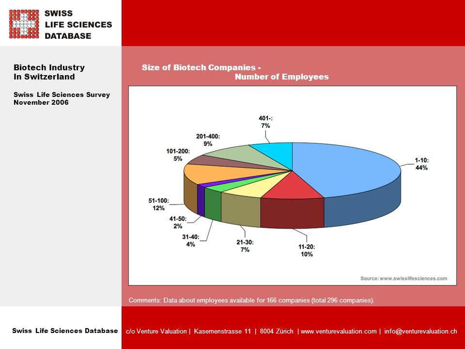 Swiss Life Sciences Database c/o Venture Valuation   Kasernenstrasse 11   8004 Zürich   www.venturevaluation.com   info@venturevaluation.ch Biotech Industry In Switzerland Swiss Life Sciences Survey November 2006 Ownership of Swiss Biotech Companies - Breakdown Public / Private Comments: Total 296 companies.