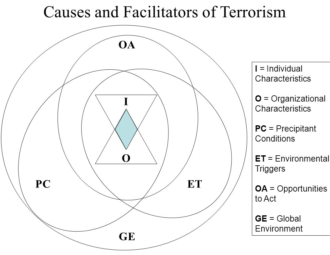 I O ETPC OA GE I = Individual Characteristics O = Organizational Characteristics PC = Precipitant Conditions ET = Environmental Triggers OA = Opportunities to Act GE = Global Environment Causes and Facilitators of Terrorism