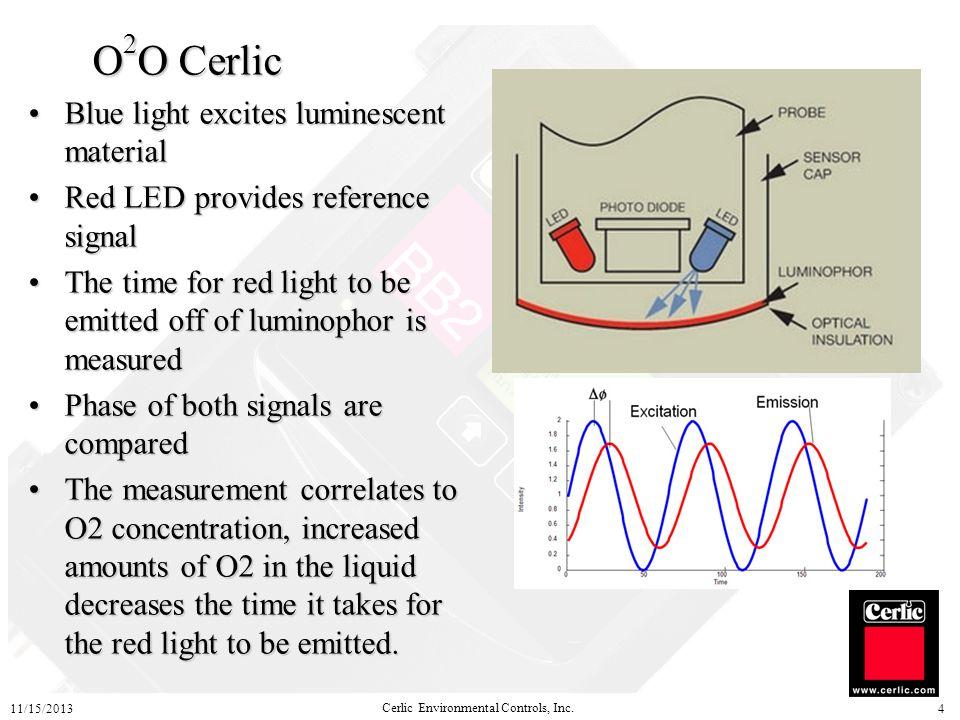 Cerlic Environmental Controls, Inc.