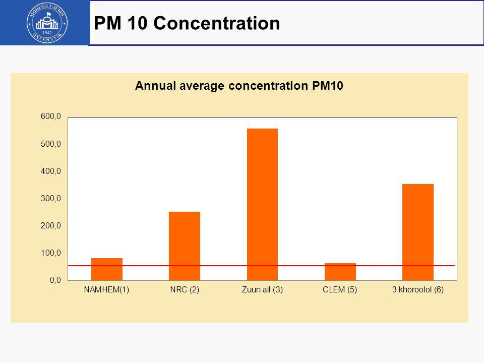 Months NAMHEM (1) NRC (2) Zuun ail (3) CLEM (5) 3 khoroolol (6) Average Jun-0828.9160.2154.3120.0187.3130.2 Jul-087.2126.7112.517.656.464.1 Aug-08 238