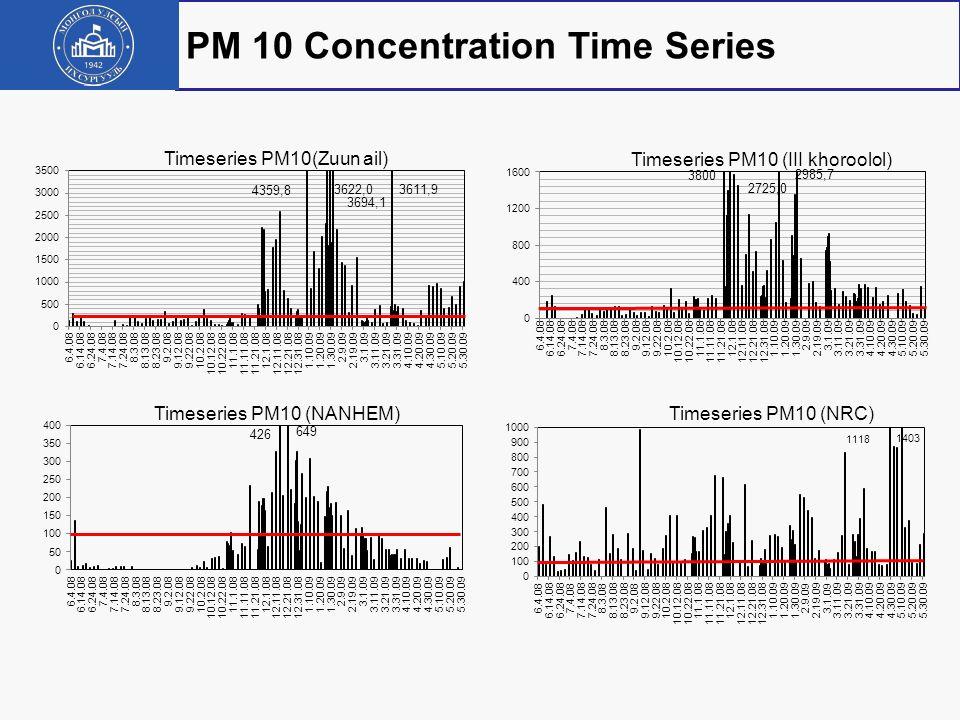 PM 10 Concentration