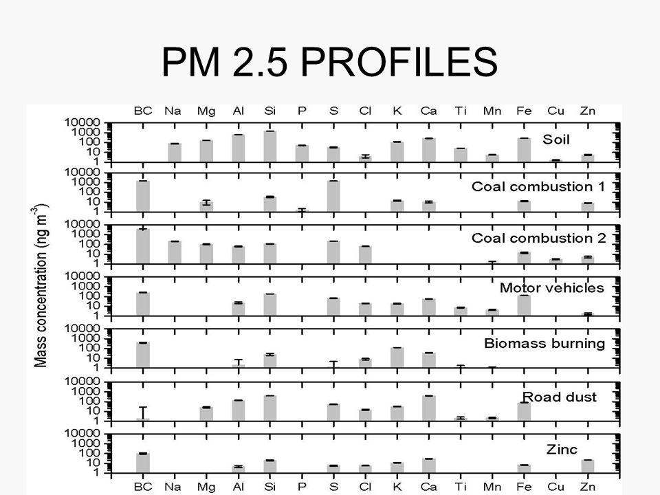 Elements Arithmetic Mean StdDevMedianMaximumMinimum Samples > LOD a S/N PM 2.551800914002820012100005700 BC7290104544242942066802352.75 Na290425112264