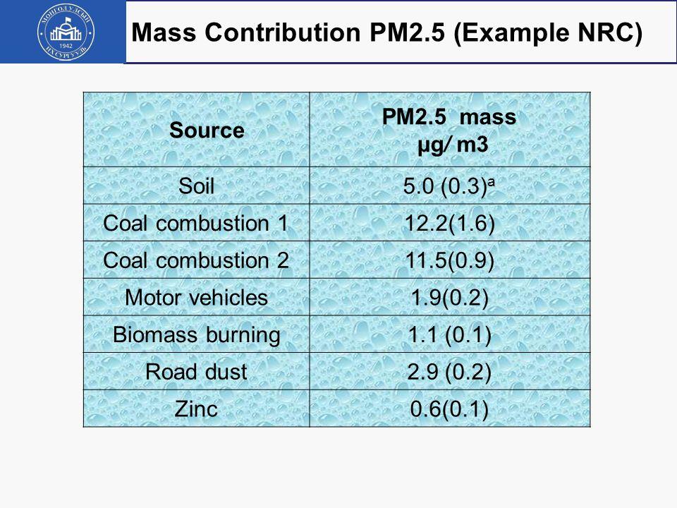 PM 2.5 PROFILES