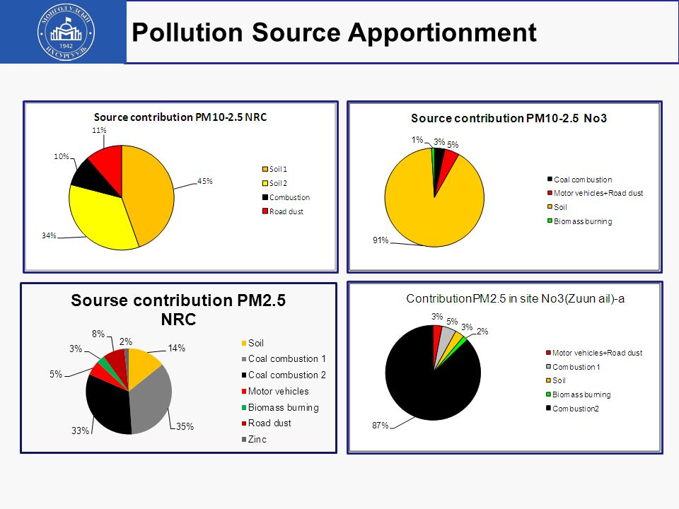 Source PM2.5 mass μg/ m3 Soil5.0 (0.3) a Coal combustion 112.2(1.6) Coal combustion 211.5(0.9) Motor vehicles1.9(0.2) Biomass burning1.1 (0.1) Road du