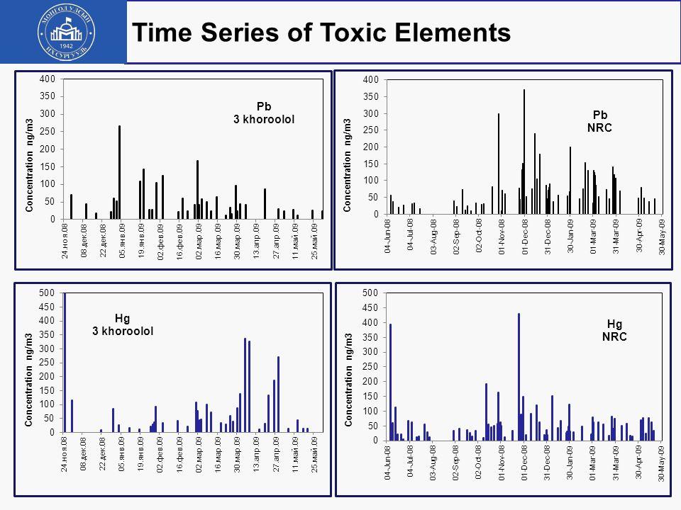 29 Toxic Elements