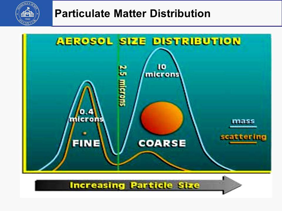 - Carbon Monoxide (CO) - Ozone (03) Main Air Quality Indicators - Sulfur Dioxide (SO2) - Nitrogen Dioxide (NO2) - PM (Particulate Matter) PM10 - PM 2.