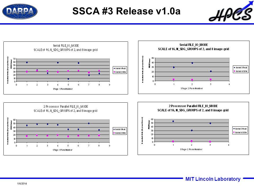MIT Lincoln Laboratory 1/6/2014 SSCA #3 Release v1.0a