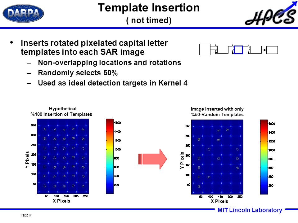 MIT Lincoln Laboratory 1/6/2014 Template Insertion ( not timed) Inserts rotated pixelated capital letter templates into each SAR image –Non-overlappin