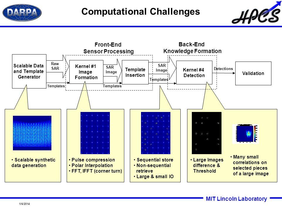 MIT Lincoln Laboratory 1/6/2014 Validation Detections Kernel #4 Detection SAR Image Templates Raw SAR Templates SAR Image Template Insertion Scalable