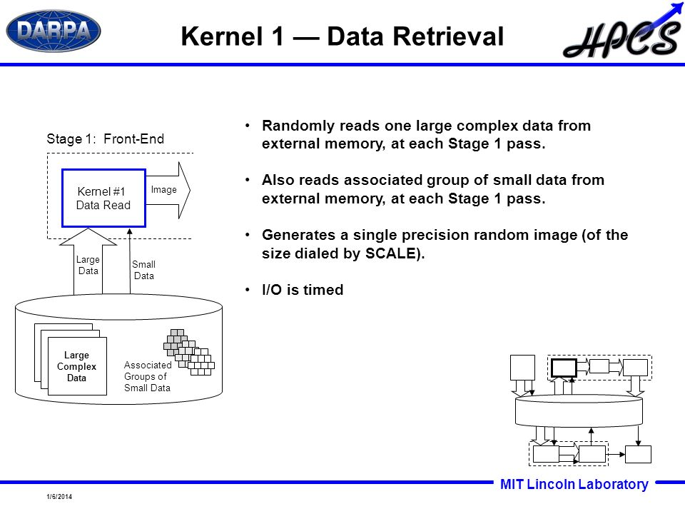 MIT Lincoln Laboratory 1/6/2014 Kernel 1 Data Retrieval Randomly reads one large complex data from external memory, at each Stage 1 pass. Also reads a