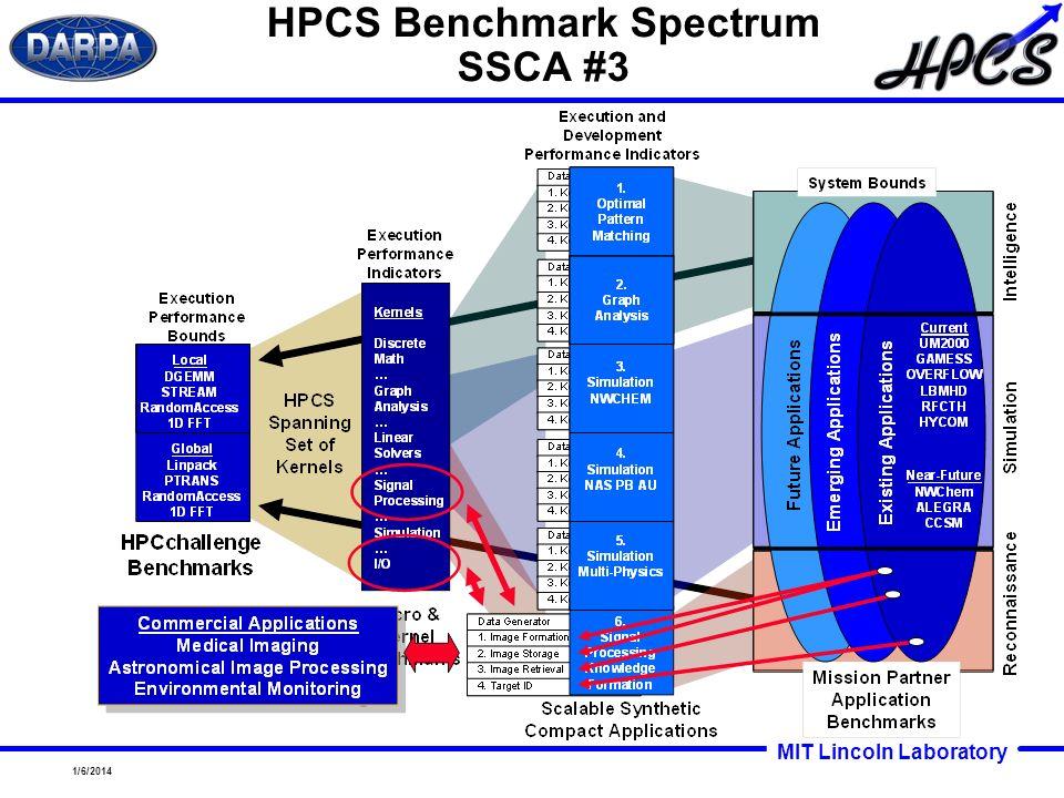MIT Lincoln Laboratory 1/6/2014 HPCS Benchmark Spectrum SSCA #3