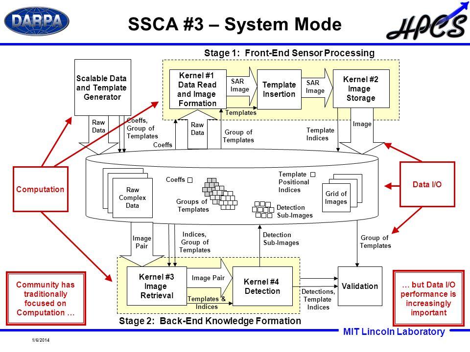MIT Lincoln Laboratory 1/6/2014 SSCA #3 – System Mode Computation Data I/O Community has traditionally focused on Computation … … but Data I/O perform