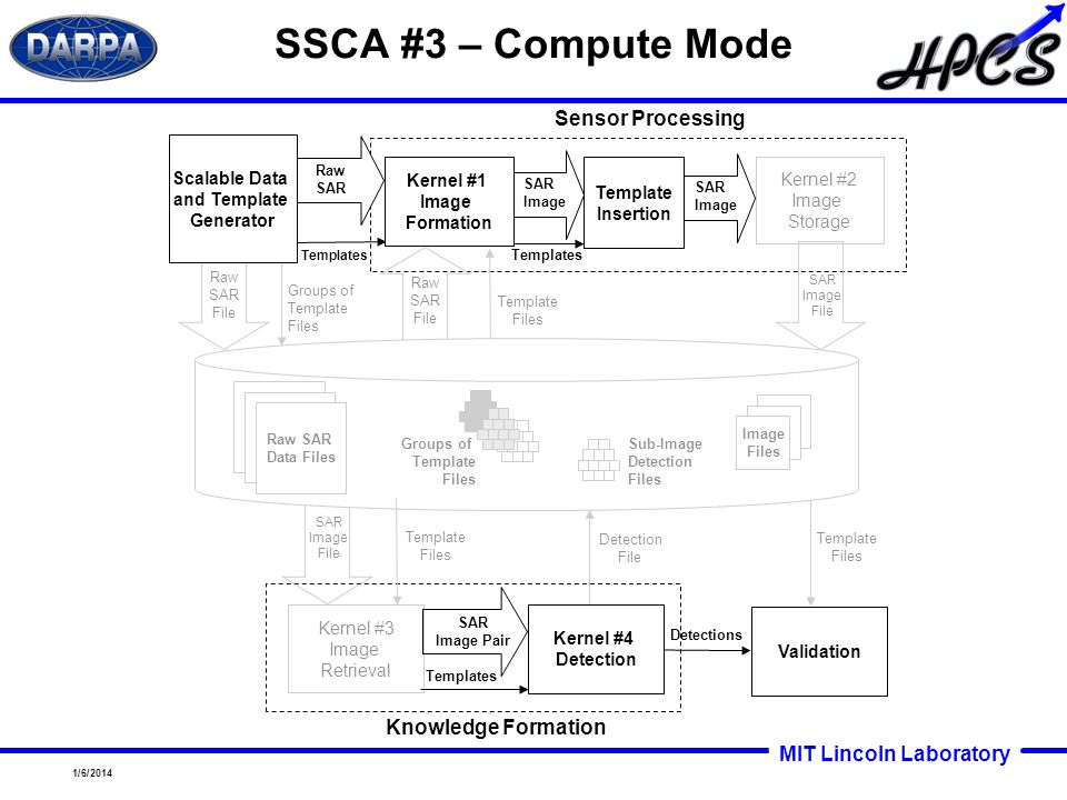 MIT Lincoln Laboratory 1/6/2014 SAR Image Knowledge Formation SAR Image File Raw SAR File Template Files Groups of Template Files Raw SAR File Kernel