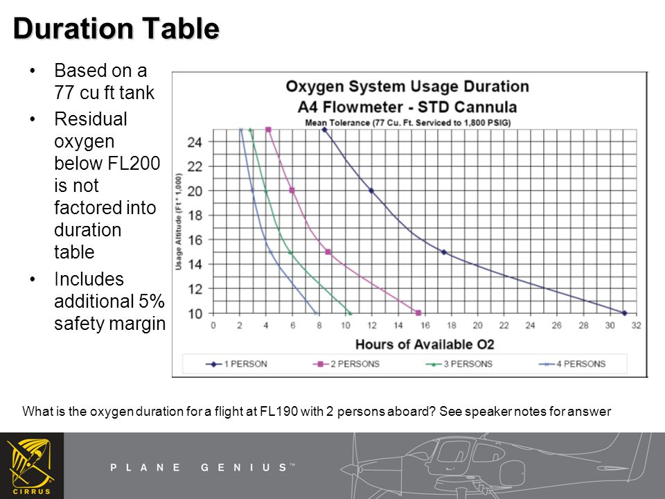 Normal Procedures Before Starting Engine –Brief passengers on the use of O 2 –Make sure masks/cannulas are readily available in-flight Climb –Don masks/cannulas prior to reaching altitudes that require O 2 –Oxygen System On –Flowmeter adjust for final cruise altitude or to maintain O 2 saturation levels above 90% when using a pulse oximeter