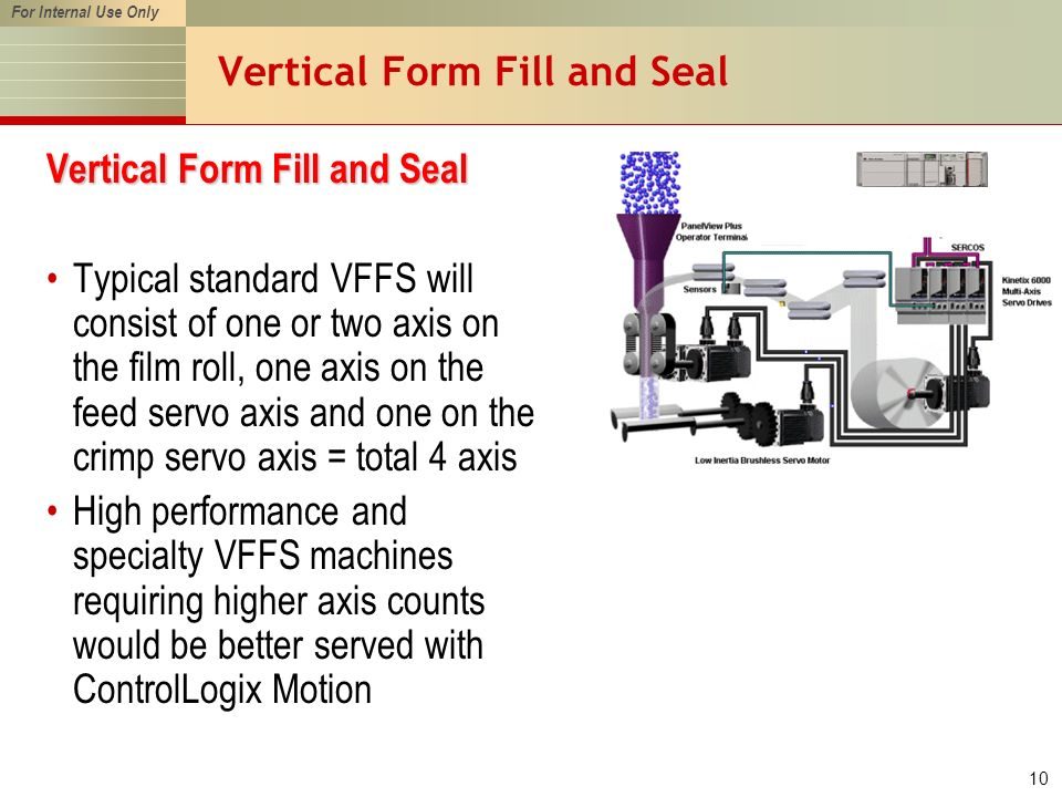 For Internal Use Only 10 Vertical Form Fill and Seal Typical standard VFFS will consist of one or two axis on the film roll, one axis on the feed servo axis and one on the crimp servo axis = total 4 axis High performance and specialty VFFS machines requiring higher axis counts would be better served with ControlLogix Motion
