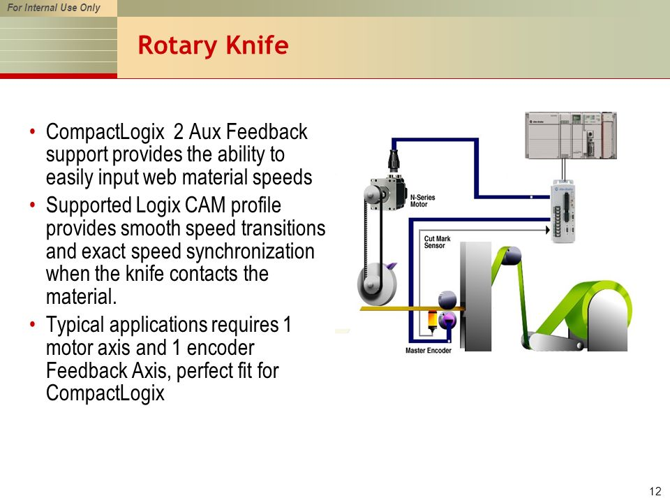 For Internal Use Only 12 Rotary Knife CompactLogix 2 Aux Feedback support provides the ability to easily input web material speeds Supported Logix CAM profile provides smooth speed transitions and exact speed synchronization when the knife contacts the material.