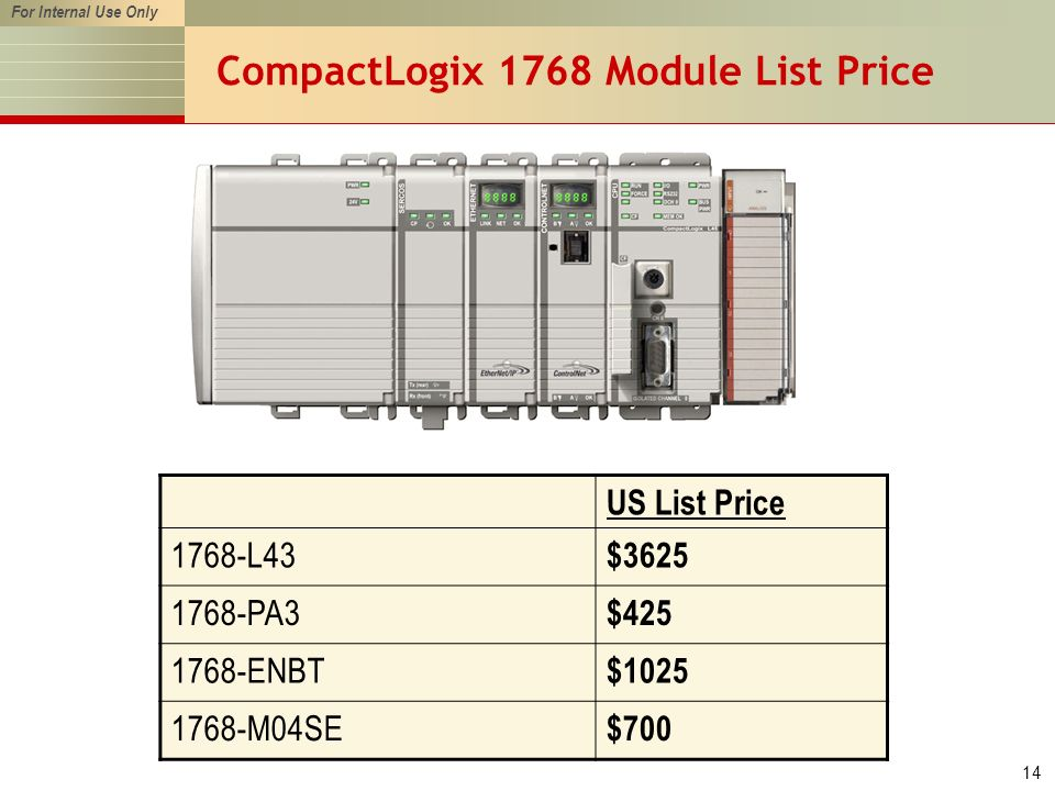 For Internal Use Only 14 CompactLogix 1768 Module List Price US List Price 1768-L43 $3625 1768-PA3 $425 1768-ENBT $1025 1768-M04SE $700