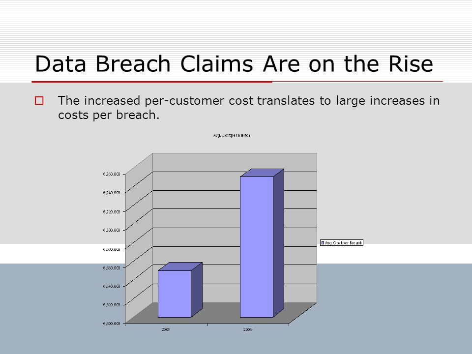 Data Breach Claims Are on the Rise The increased per-customer cost translates to large increases in costs per breach.