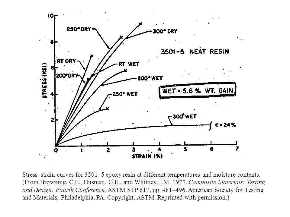 Stress–strain curves for 3501–5 epoxy resin at different temperatures and moisture contents. (From Browning, C.E., Husman, G.E., and Whitney, J.M. 197