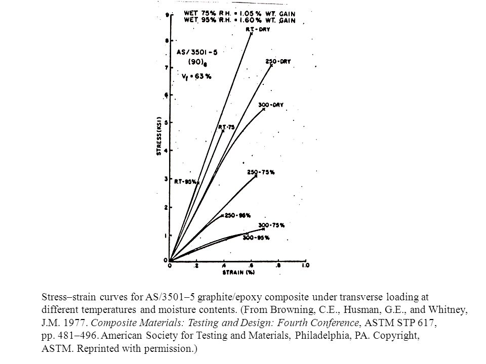 Stress–strain curves for AS/3501–5 graphite/epoxy composite under transverse loading at different temperatures and moisture contents. (From Browning,