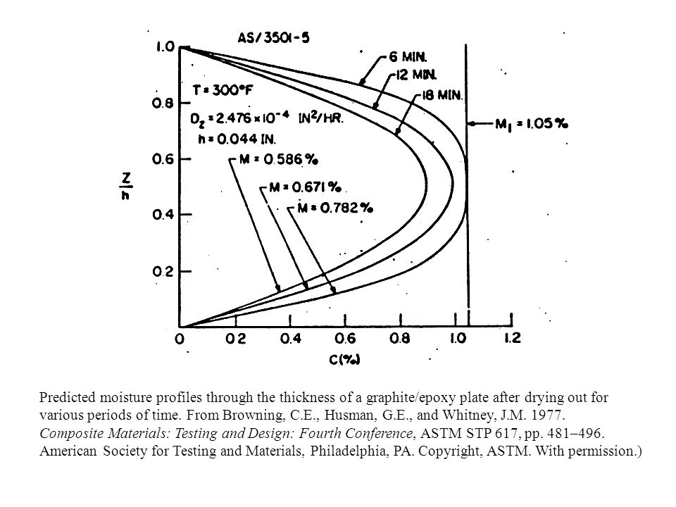 Predicted moisture profiles through the thickness of a graphite/epoxy plate after drying out for various periods of time. From Browning, C.E., Husman,