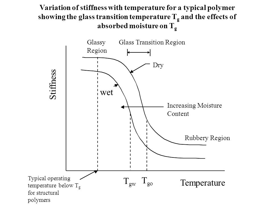 Variation of stiffness with temperature for a typical polymer showing the glass transition temperature T g and the effects of absorbed moisture on T g
