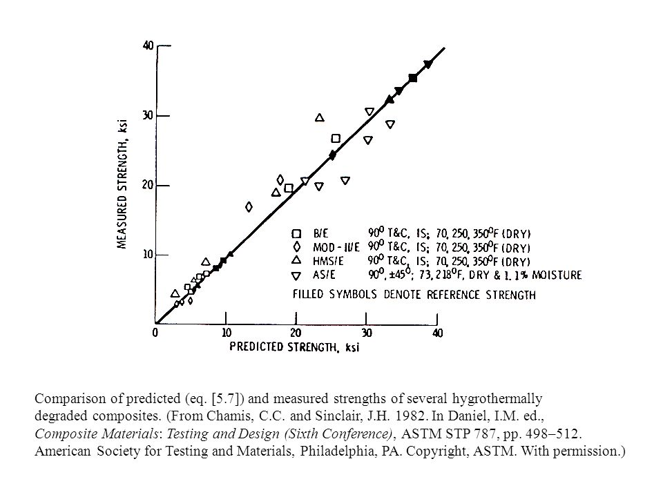 Comparison of predicted (eq. [5.7]) and measured strengths of several hygrothermally degraded composites. (From Chamis, C.C. and Sinclair, J.H. 1982.