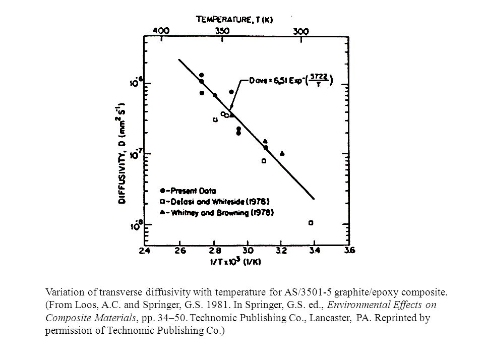 Variation of transverse diffusivity with temperature for AS/3501-5 graphite/epoxy composite. (From Loos, A.C. and Springer, G.S. 1981. In Springer, G.
