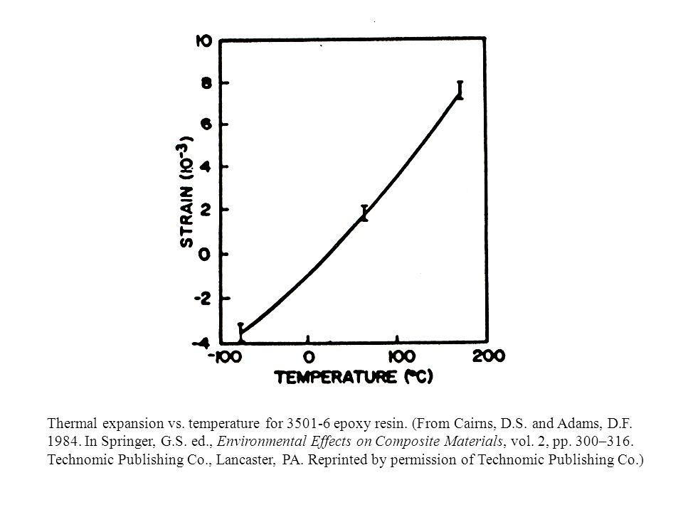 Thermal expansion vs. temperature for 3501-6 epoxy resin. (From Cairns, D.S. and Adams, D.F. 1984. In Springer, G.S. ed., Environmental Effects on Com