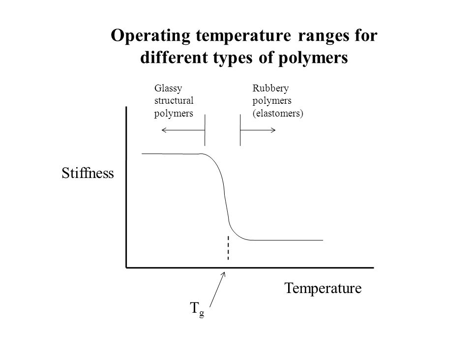 Operating temperature ranges for different types of polymers Stiffness Temperature TgTg Glassy structural polymers Rubbery polymers (elastomers)