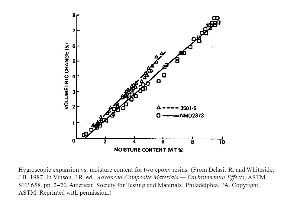 Hygroscopic expansion vs. moisture content for two epoxy resins. (From Delasi, R. and Whiteside, J.B. 1987. In Vinson, J.R. ed., Advanced Composite Ma