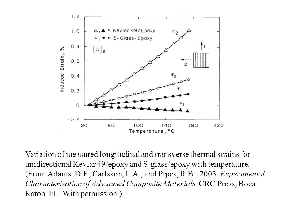 Variation of measured longitudinal and transverse thermal strains for unidirectional Kevlar 49/epoxy and S-glass/epoxy with temperature. (From Adams,