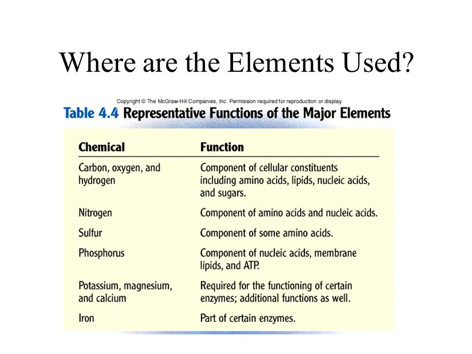 Where are the Elements Used?