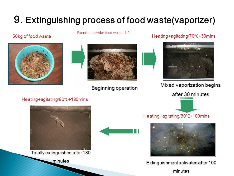 Beginning operation Mixed vaporization begins after 30 minutes Extinguishment activated after 100 minutes Totally extinguished after 180 minutes 50kg of food waste Reaction powder:food waste=1:2 Heating+agitating/70 +30mins Heating+agitating/80 +180mins Heating+agitating/80 +100mins 9.
