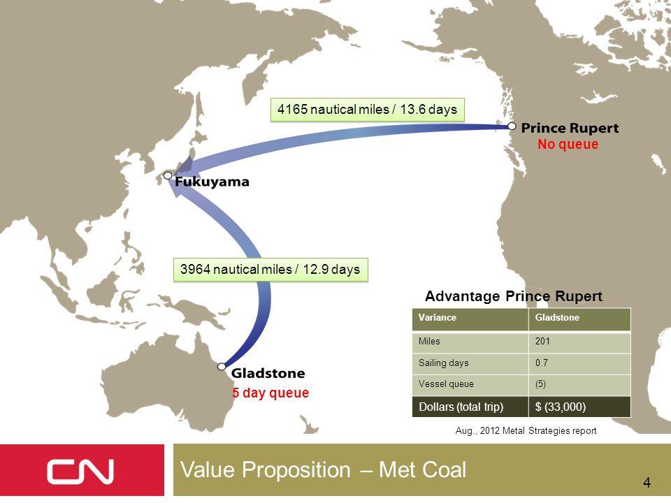 4 VarianceGladstone Miles201 Sailing days0.7 Vessel queue(5) Dollars (total trip)$ (33,000) Aug., 2012 Metal Strategies report 5 day queue 3964 nautic