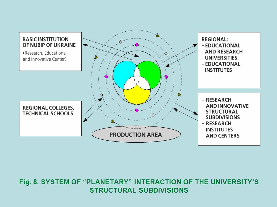 Fig. 8. SYSTEM OF PLANETARY INTERACTION OF THE UNIVERSITYS STRUCTURAL SUBDIVISIONS