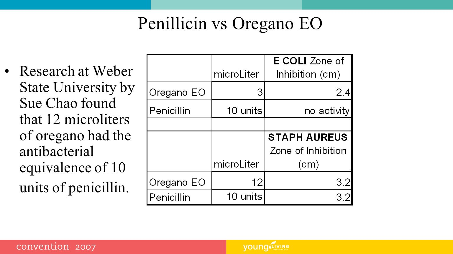 Penillicin vs Oregano EO Research at Weber State University by Sue Chao found that 12 microliters of oregano had the antibacterial equivalence of 10 units of penicillin.