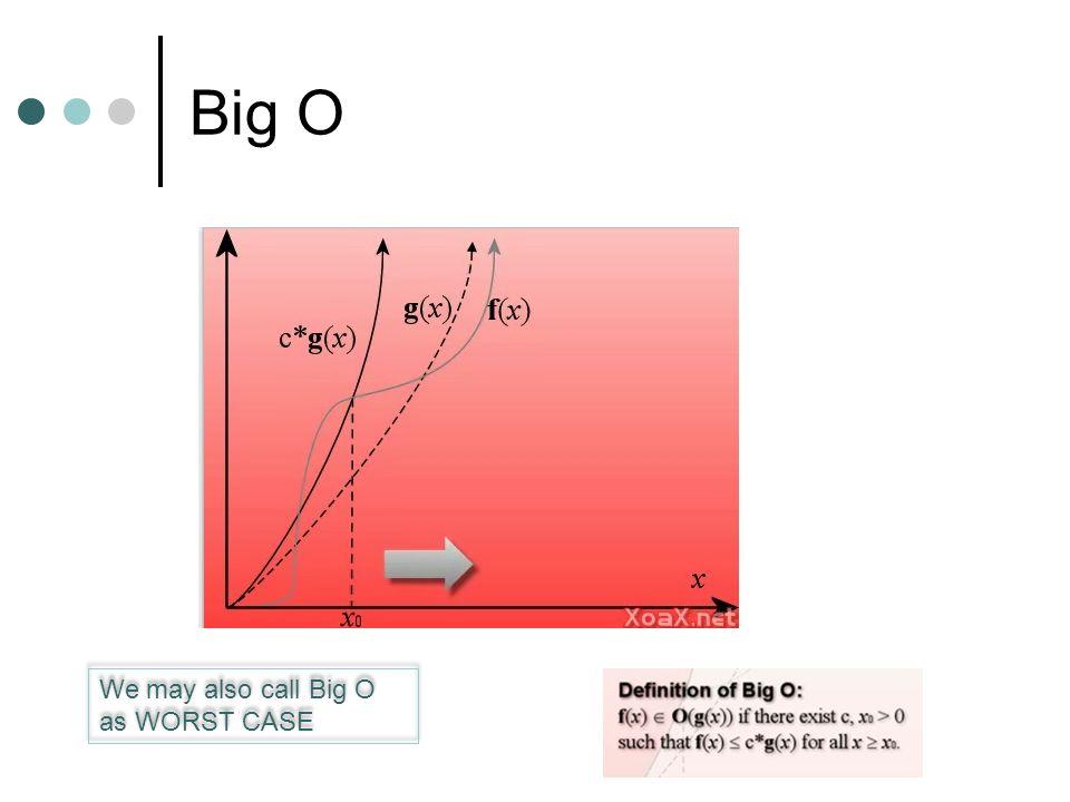 Big O We may also call Big O as WORST CASE