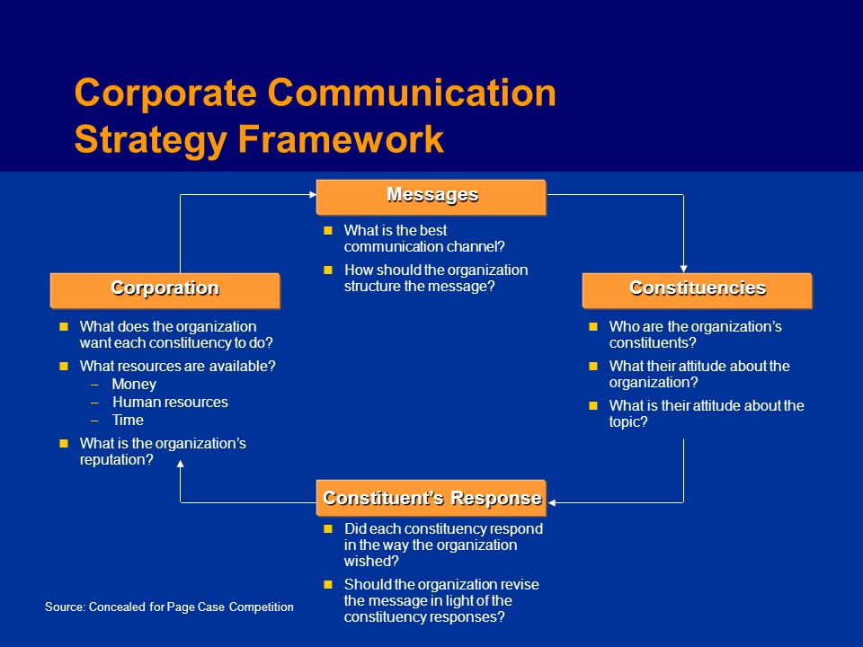 Messages Corporation ConstituentsResponse Constituencies Corporate Communication Strategy Framework Source: Concealed for Page Case Competition