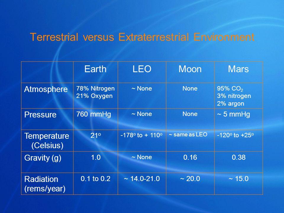 Terrestrial versus Extraterrestrial Environment EarthLEOMoonMars Atmosphere 78% Nitrogen 21% Oxygen ~ NoneNone95% CO 2 3% nitrogen 2% argon Pressure 7