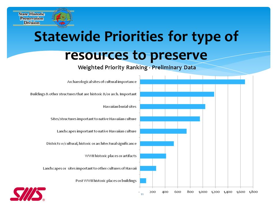 11 Statewide Priorities for type of resources to preserve Weighted Priority Ranking - Preliminary Data