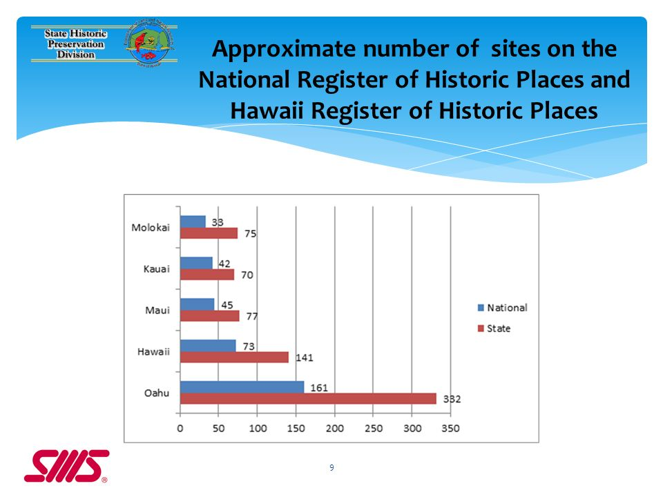 9 Approximate number of sites on the National Register of Historic Places and Hawaii Register of Historic Places